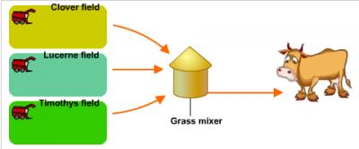 Производство травосмеси