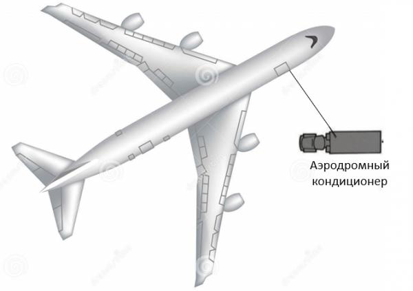 «Принцип вынесения» для аэродромного кондиционера