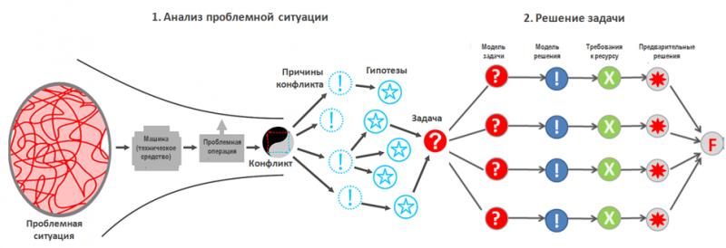 Схема алгоритма исправления проблемной ситуации
