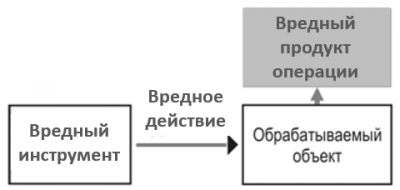 Схема конфликтного взаимодействия
