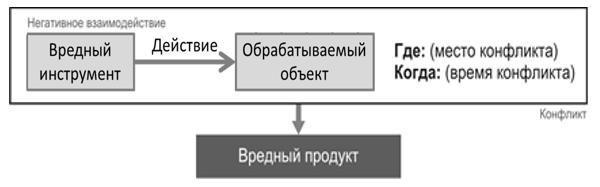Схема для описания конфликта