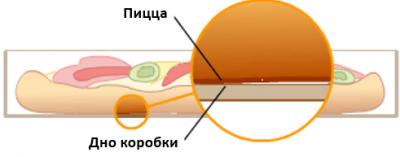 Конфликтное взаимодействие пиццы с дном коробки