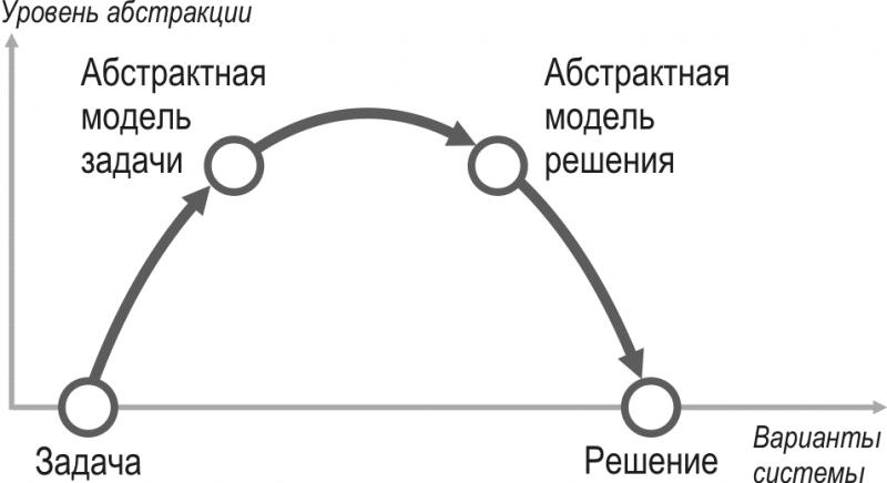 Холмообразная схема