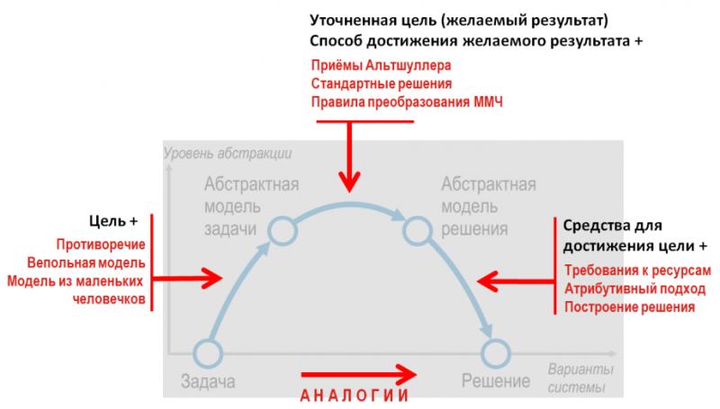 Модели ТРИЗ в холмообразной схеме