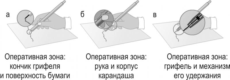 Примеры разных оперативных зон в одной системе
