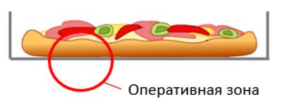 Пример оперативной зоны системы «пицца-коробка»