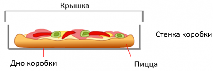 Ресурсы коробки с пиццей
