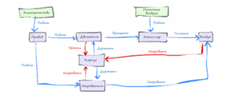 Функциональная модель