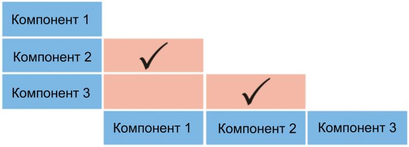 Построение матрицы взаимодействий компонентов