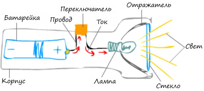 Схема компонентов фонарика