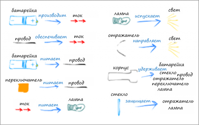 Пример построения функциональных пар