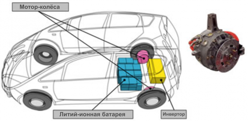 Принцип «Замена механической схемы» в электромобиле