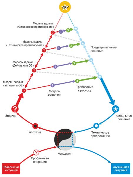 Схема алгоритма исправления проблемных ситуаций